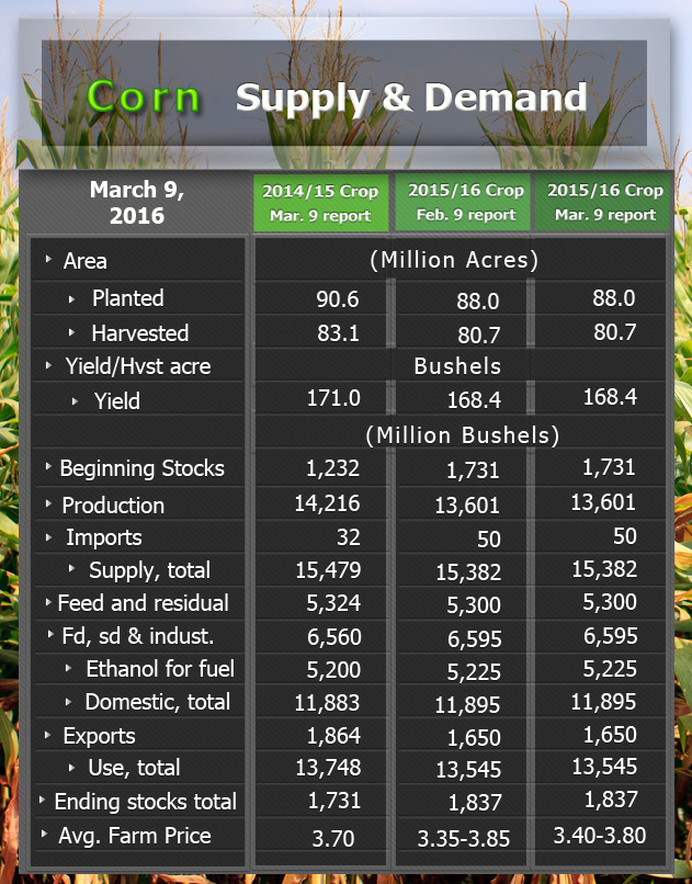 Corn splydemand 03 2016