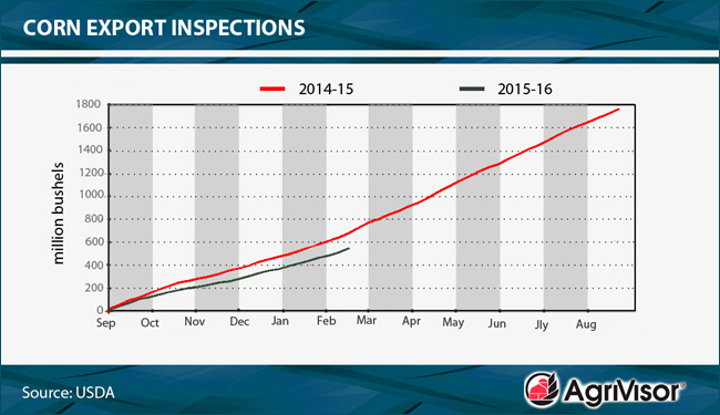 Export Inspections Chart 02_22_16