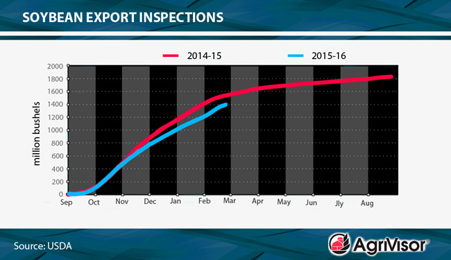 smaller Export Inspections Chart 02_29_16