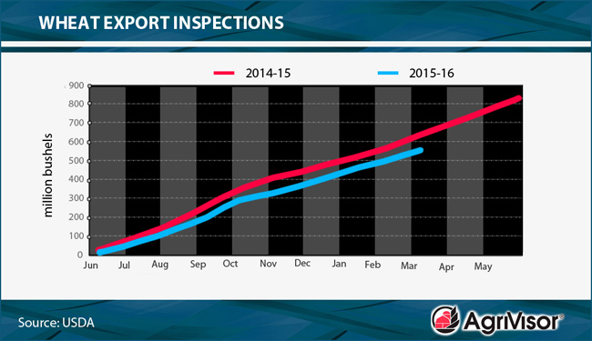 smaller Export Inspections Chart 03_07_16