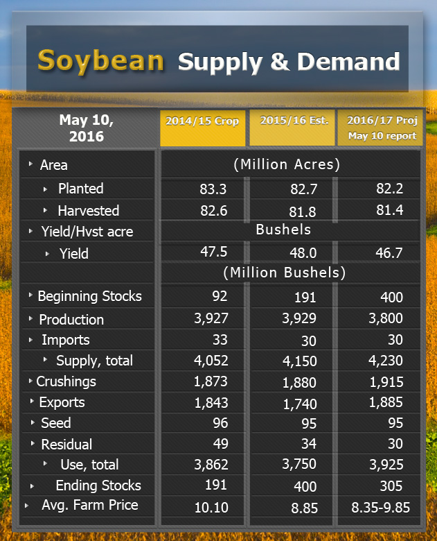 Soybeans splydemand 05 2016
