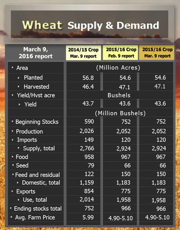 Wheat splydemand 03 2016