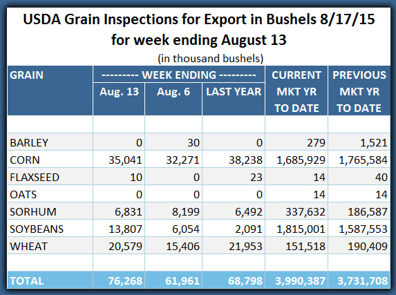 Export Inspections 08_17_2015 Corrected
