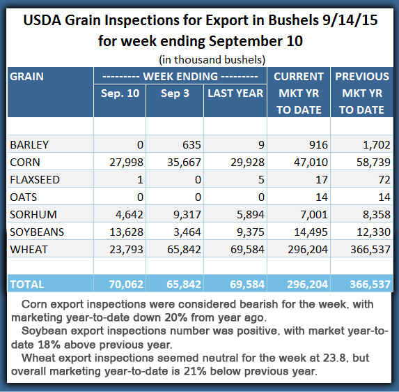 Export Inspections 09_14_2015