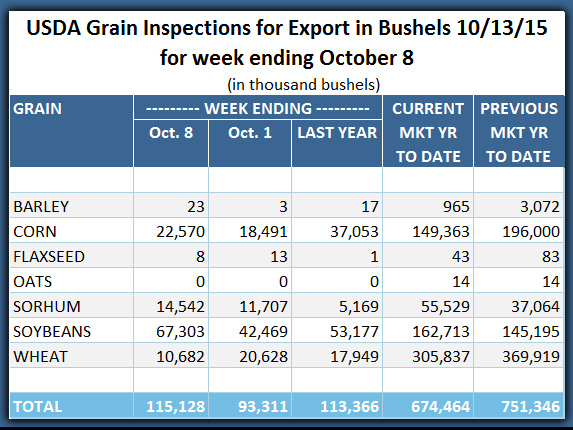 Export Inspections 10_13_2015