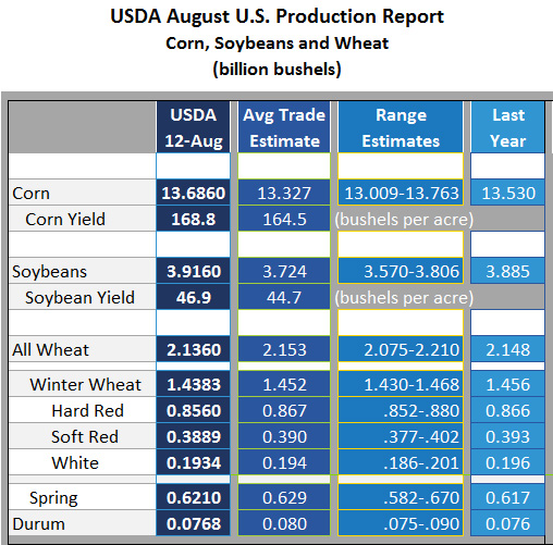 August  Production USDA