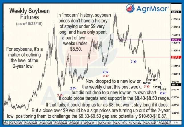 Tech Comments Soybeans Weekly 09_23_2015