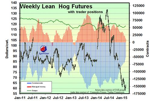 Lean Hogs Trader Position