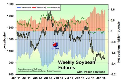Soybeans Trader Positions