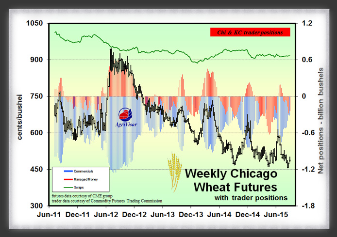 Wheat Trader Positions 09_23_15