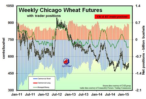 wheat trader positions