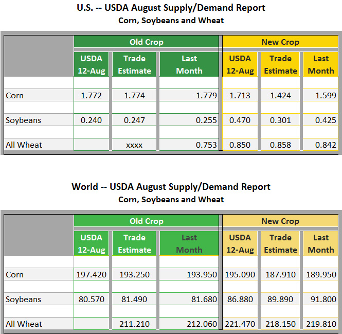 USDA supply demand report