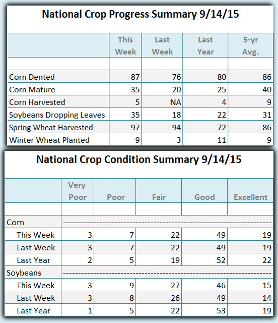 Crop Condition and progress 09 14 2015