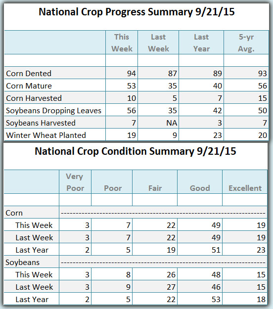 Crop Condition and progress 09 21 2015