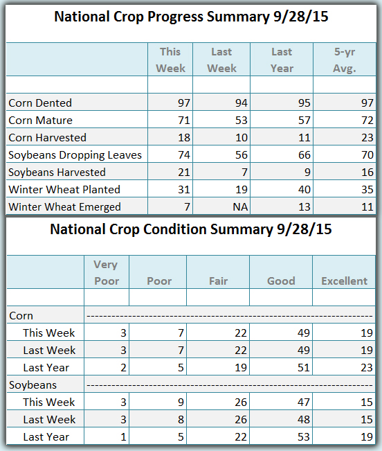 Crop Condition and progress 09 28 2015