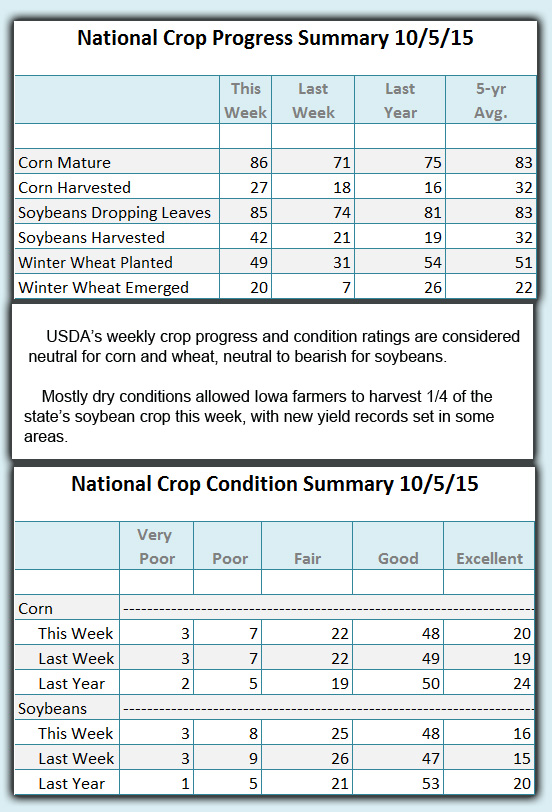 Crop Condition and progress 10 05 2015
