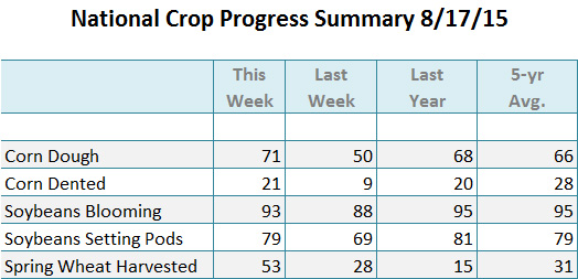 Crop Progress 8 17 15